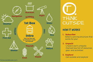 A diagram of the Think Outside Subscription Box's monthly themes